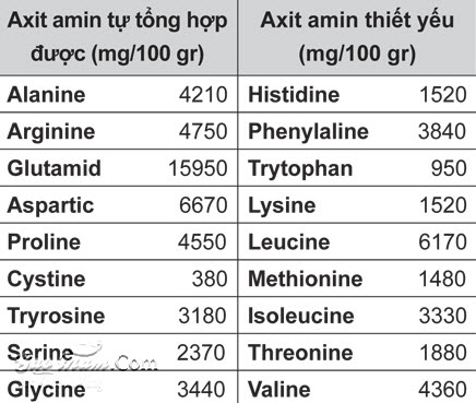 Các chất dinh dưỡng có trong gạo mầm Vibigaba